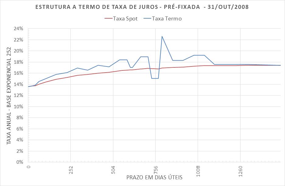 Estrutura a Termo de Taxa de Juros Pré-fixada em 2008-10-31
